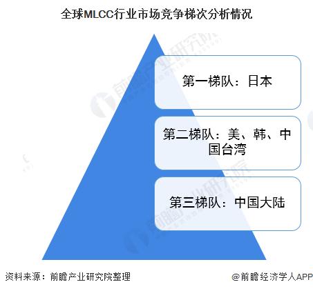 全球MLCC行业市场竞争梯次分析情况