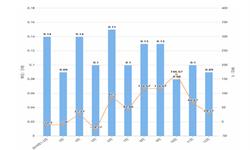 2019年12月辽宁省化学<em>农药</em>原药产量及增长情况分析