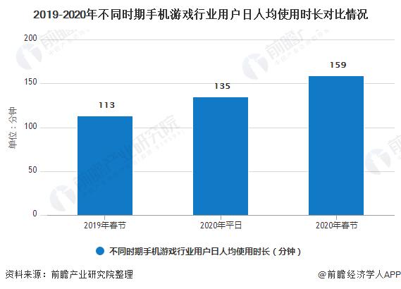 2019-2020年不同时期手机游戏行业用户日人均使用时长对比情况