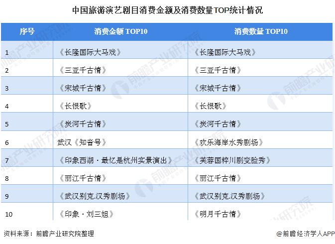 中国旅游演艺剧目消费金额及消费数量TOP统计情况