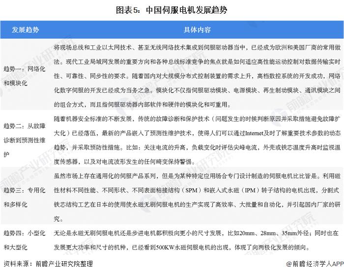 图表5:中国伺服电机发展趋势