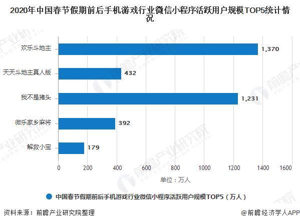 2020年中国春节假期前后手机游戏行业微信小程序活跃用户规模TOP5统计情况