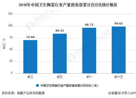 2018年中国卫生陶瓷行业产量按省份累计百分比统计情况