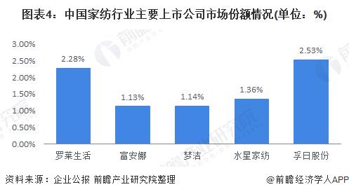 图表4:中国家纺行业主要上市公司市场份额情况(单位:%)