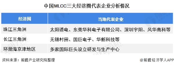 中国MLCC三大经济圈代表企业分析情况
