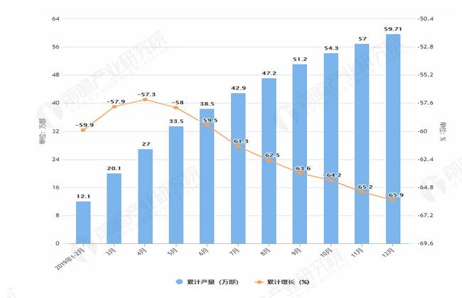 2019年1-12月全国传真机产量及增长情况图