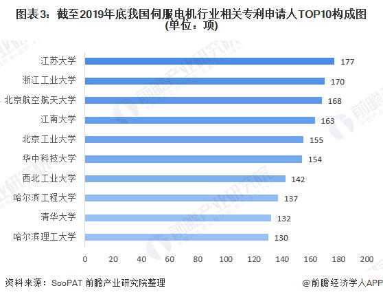 图表3:截至2019年底我国伺服电机行业相关专利申请人TOP10构成图(单位:项)