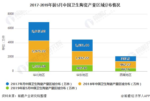 2017-2019年前5月中国卫生陶瓷产量区域分布情况