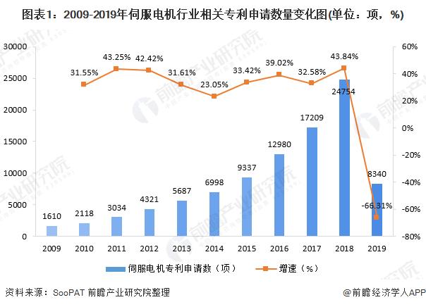 图表1:2009-2019年伺服电机行业相关专利申请数量变化图(单位:项,%)
