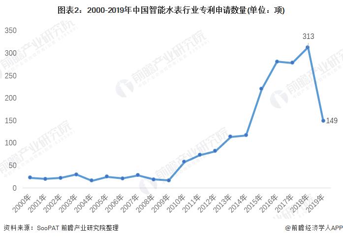 图表2:2000-2019年中国智能水表行业专利申请数量(单位:项)
