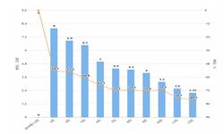2019年1-12月全国<em>传真机</em>产量及增长情况分析