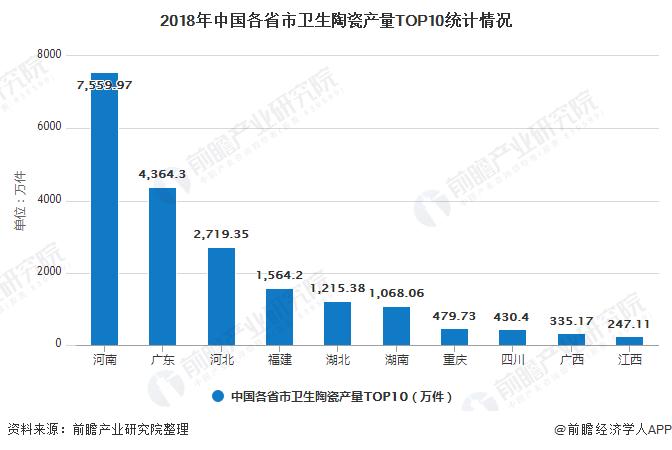 2018年中国各省市卫生陶瓷产量TOP10统计情况