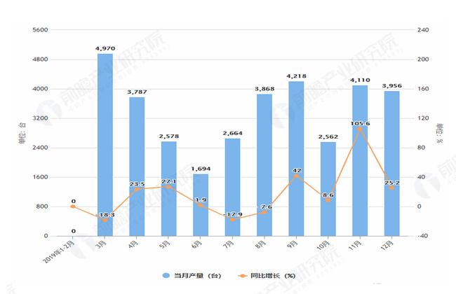 2019年1-12月全国大型拖拉机产量及增长情况图