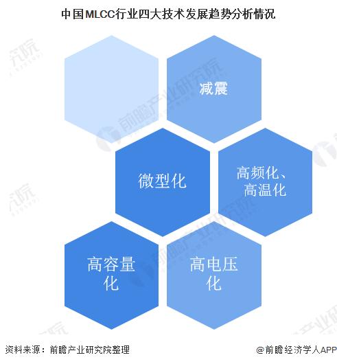 中国MLCC行业四大技术发展趋势分析情况