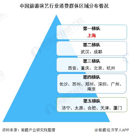 中国旅游演艺行业消费群体区域分布情况