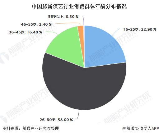 中国旅游演艺行业消费群体年龄分布情况