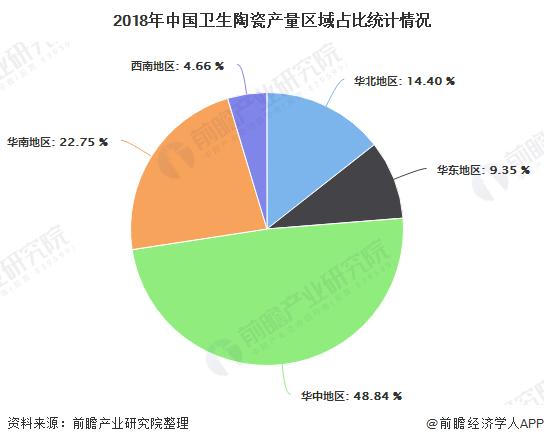 2018年中国卫生陶瓷产量区域占比统计情况