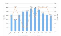 2019年11月我国<em>啤酒</em>进口量及金额均价情况分析