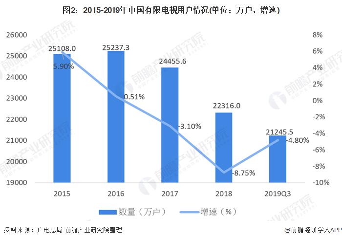 图2:2015-2019年中国有限电视用户情况(单位:万户,增速)