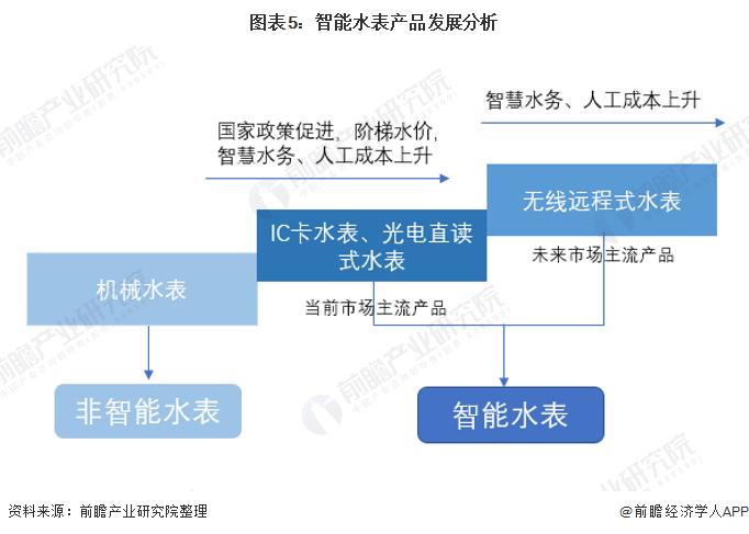 图表5:智能水表产品发展分析