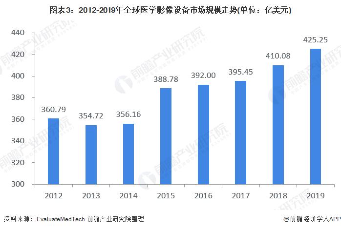 图表3:2012-2019年全球医学影像设备市场规模走势(单位:亿美元)