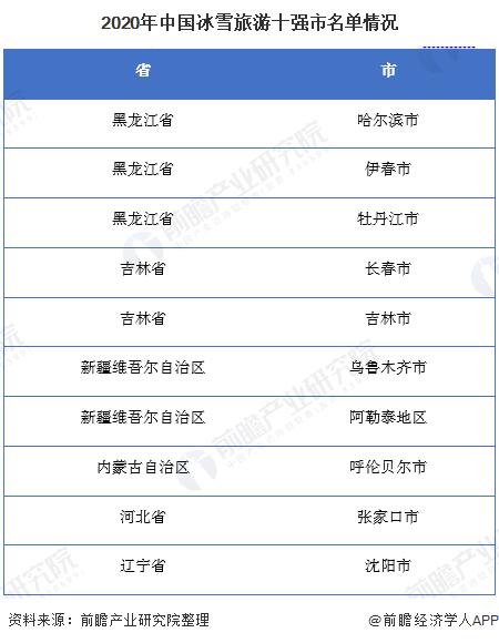2020年中国冰雪旅游十强市名单情况