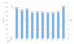 2019年1-12月全国<em>光电子器件</em>产量及增长情况分析