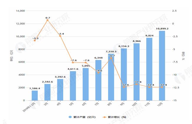 2019年1-12月光电子器件产量及增长情况表