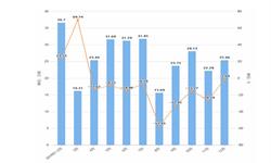 2019年12月黑龙江省<em>铁矿石</em>产量及增长情况分析