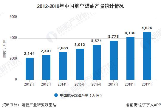 2012-2019年中国航空煤油产量统计情况
