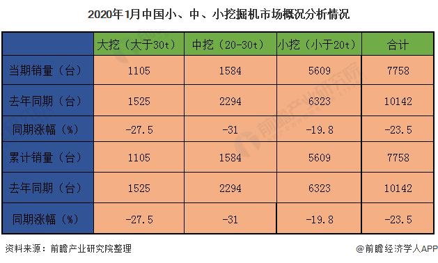 2020年1月中国小、中、小挖掘机市场概况分析情况