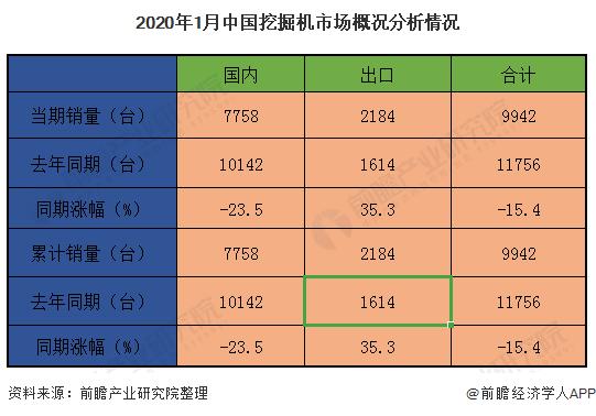 2020年1月中国挖掘机市场概况分析情况