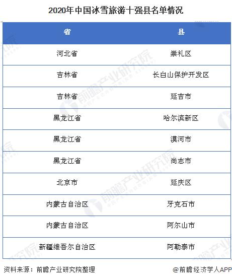 2020年中国冰雪旅游十强县名单情况