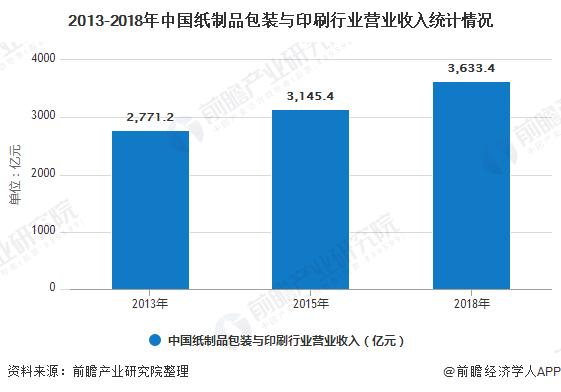 2013-2018年中国纸制品包装与印刷行业营业收入统计情况