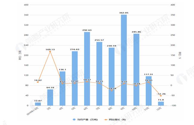 2019年1-12月黑龙江省水泥产量及增长情况图