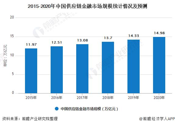 2015-2020年中国供应链金融市场规模统计情况及预测