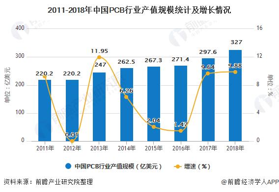 2011-2018年中国PCB行业产值规模统计及增长情况