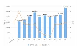2019年1-12月全国<em>工业锅炉</em>产量及增长情况分析