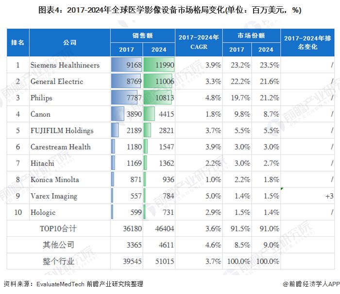 图表4:2017-2024年全球医学影像设备市场格局变化(单位:百万美元,%)