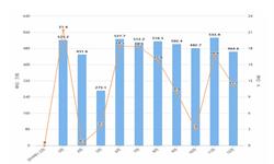 2019年前12月全国<em>焊接</em><em>钢管</em>产量为5619.2万吨