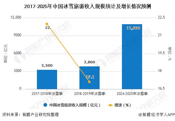 2017-2025年中国冰雪旅游收入规模统计及增长情况预测