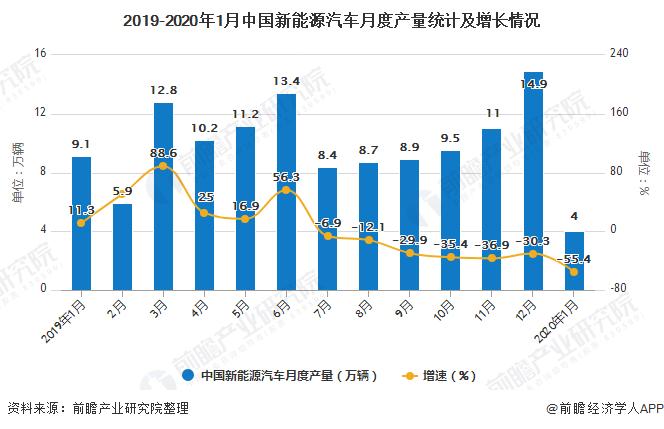 2019-2020年1月中国新能源汽车月度产量统计及增长情况