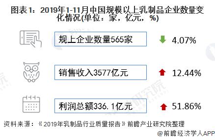 图表1:2019年1-11月中国规模以上乳制品企业数量变化情况(单位:家,亿元,%)