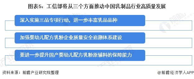 图表5:工信部将从三个方面推动中国乳制品行业高质量发展