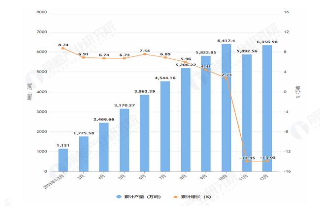 2019年1-12月山东省粗钢产量及增长情况图