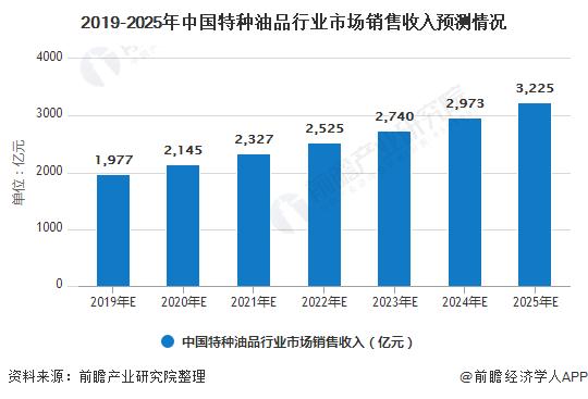 2019-2025年中国特种油品行业市场销售收入预测情况