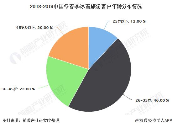 2018-2019中国冬春季冰雪旅游客户年龄分布情况