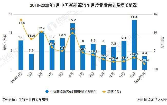 2019-2020年1月中国新能源汽车月度销量统计及增长情况