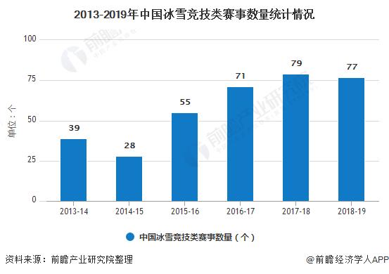 2013-2019年中国冰雪竞技类赛事数量统计情况