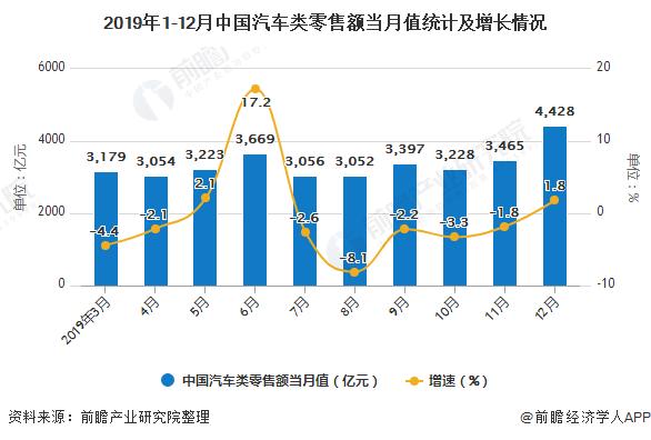 2019年1-12月中国汽车类零售额当月值统计及增长情况